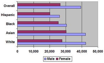 Median personal income by gender and race in 2005
