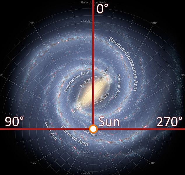 The location of our Sun in the Milky Way