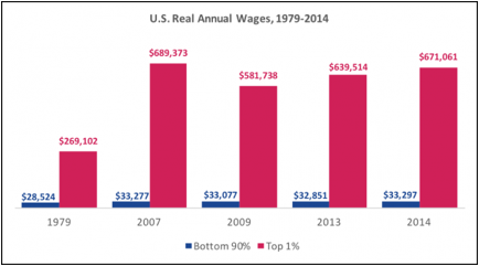 Description: Source: Economic Policy Institute analysis of Kopczuk, Saez and Song (2010) and Social Security Administration wage statistics, November 2015