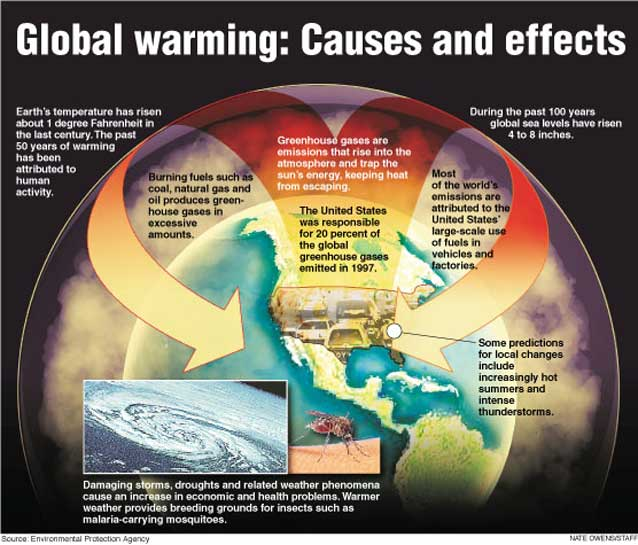 This is another explanation of global warming presented by the Environmental Protection Agency.